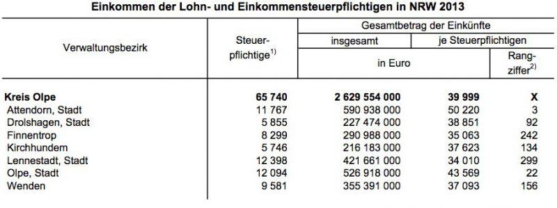 Statistik: Einkommen im Kreis Olpe - Durschnittseinkommen Attendorn