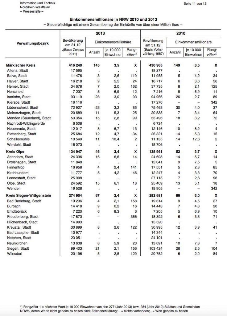 Statistik: Einkommensmillionäre Kreis Olpe - Attendorner Geschichten